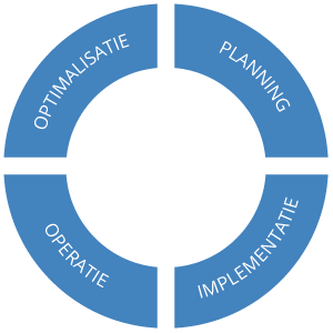 Managed Services Process Circle